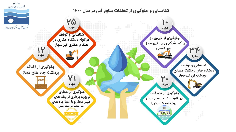 شناسایی و توقیف 25 دستگاه حفاری غیرمجاز در جهت جلوگیری از تخلفات منابع آبی استان